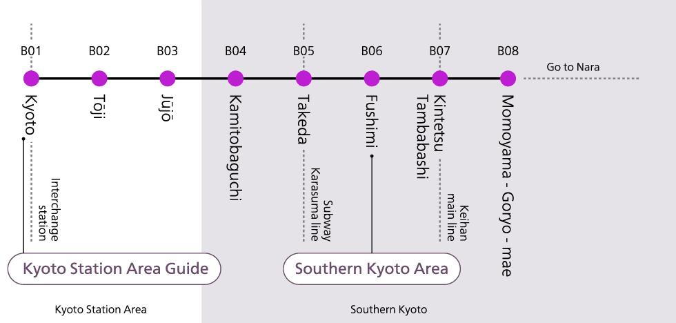 Kintetsu Line Stations