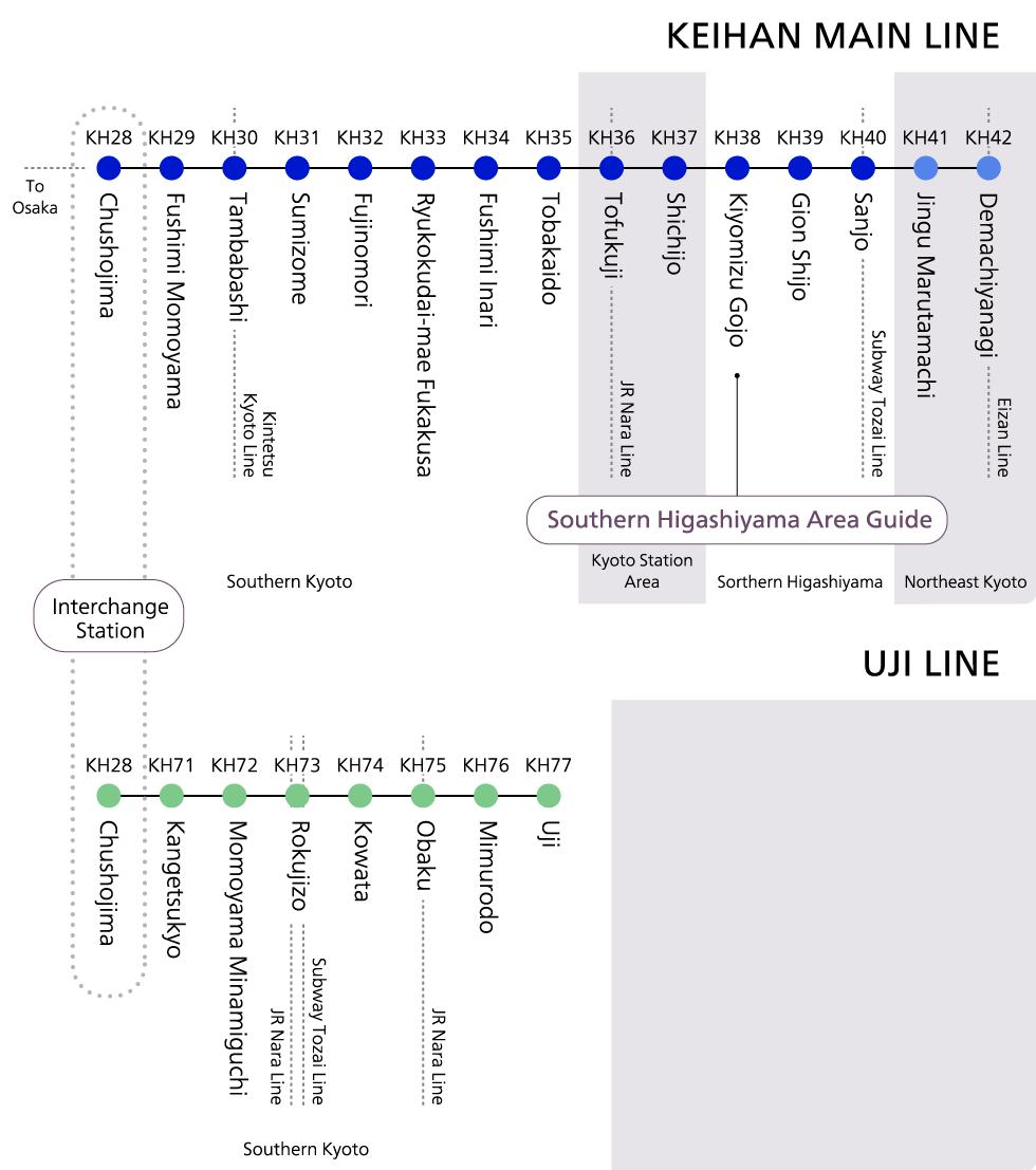 Keihan Line Stations
