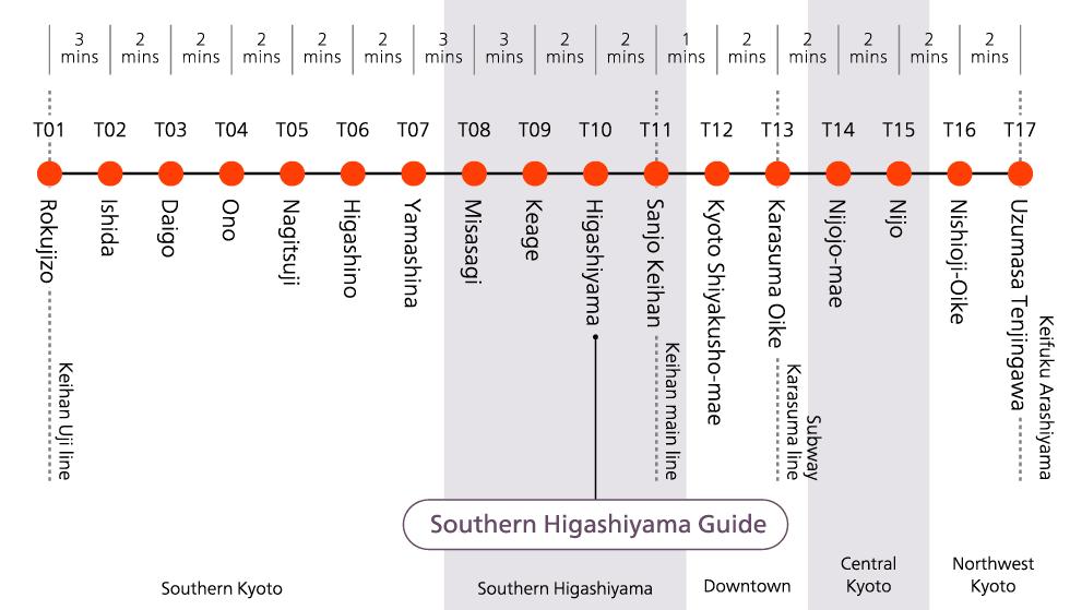 Tozai Line Stations