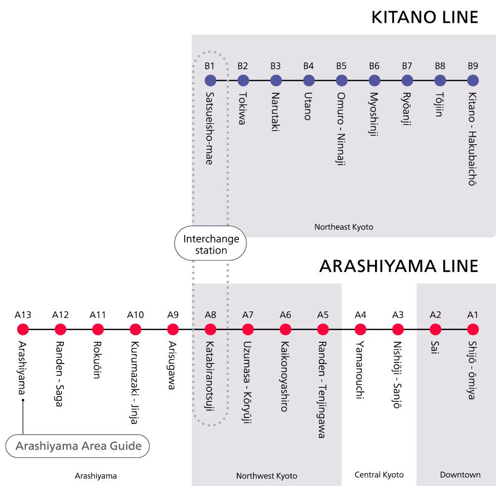 Keifuku Line Stations
