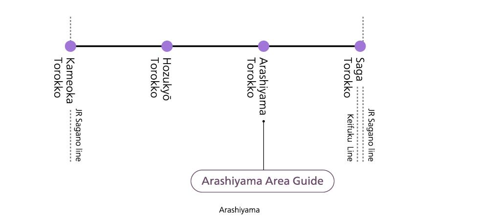 Sagano Line Stations